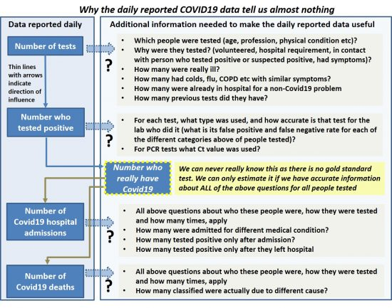 Missing Covid Data